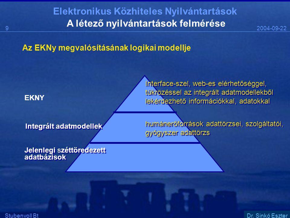 Elektronikus Közhiteles Nyilvántartások 2004-09-2210 Stubenvoll BtSzentgáli Ádám Megvalósítási Tanulmány A Tanulmány stratégiai céljai 1.Azonos adatok párhuzamos tárolásának elkerülése érdekében közös, megosztottan használt adatkészletek kerüljenek kidolgozásra 2.Illeszkedjék a MITS-koncepcióhoz  majdani csatlakozás az egységes állampolgári portálhoz elektronikus aláírással történő authentikáció,...stb.
