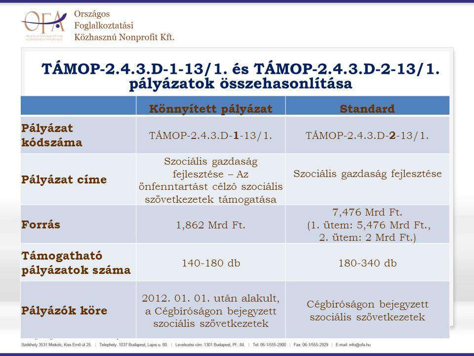 TÁMOP-2.4.3.D-1-13/1. és TÁMOP-2.4.3.D-2-13/1. pályázatok összehasonlítása Könnyített pályázatStandard Pályázat kódszáma TÁMOP-2.4.3.D- 1 -13/1.TÁMOP-
