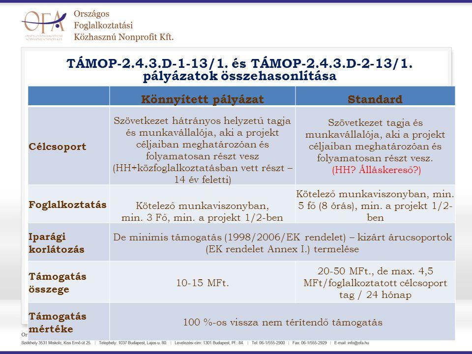 TÁMOP-2.4.3.D-1-13/1. és TÁMOP-2.4.3.D-2-13/1. pályázatok összehasonlítása Könnyített pályázatStandard Célcsoport Szövetkezet hátrányos helyzetű tagja