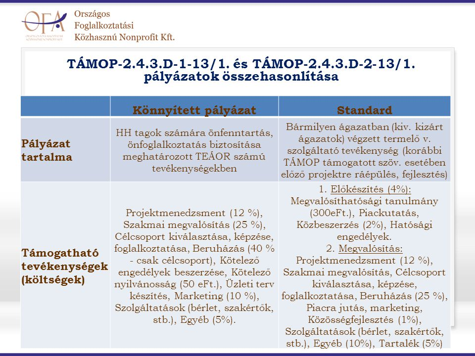TÁMOP-2.4.3.D-1-13/1. és TÁMOP-2.4.3.D-2-13/1. pályázatok összehasonlítása Könnyített pályázatStandard Pályázat tartalma HH tagok számára önfenntartás