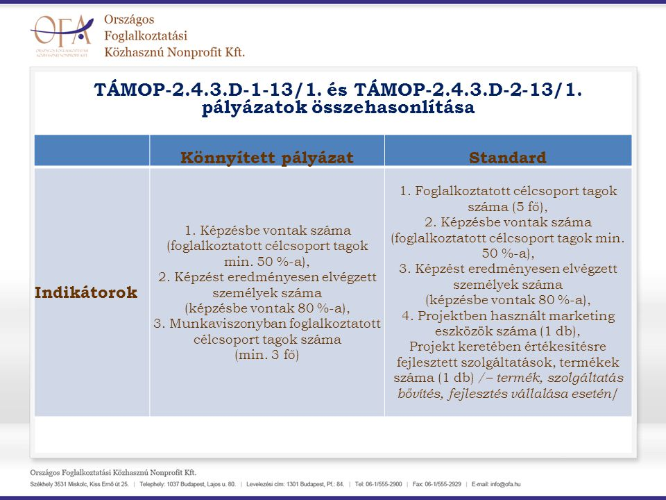 TÁMOP-2.4.3.D-1-13/1. és TÁMOP-2.4.3.D-2-13/1. pályázatok összehasonlítása Könnyített pályázatStandard Indikátorok 1. Képzésbe vontak száma (foglalkoz
