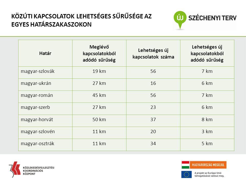 Határ Meglévő kapcsolatokból adódó sűrűség Lehetséges új kapcsolatok száma Lehetséges új kapcsolatokból adódó sűrűség magyar-szlovák19 km567 km magyar-ukrán27 km166 km magyar-román45 km567 km magyar-szerb27 km236 km magyar-horvát50 km378 km magyar-szlovén11 km203 km magyar-osztrák11 km345 km KÖZÚTI KAPCSOLATOK LEHETSÉGES SŰRŰSÉGE AZ EGYES HATÁRSZAKASZOKON