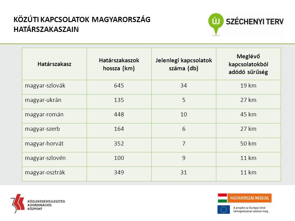 Határszakasz Határszakaszok hossza (km) Jelenlegi kapcsolatok száma (db) Meglévő kapcsolatokból adódó sűrűség magyar-szlovák6453419 km magyar-ukrán135527 km magyar-román4481045 km magyar-szerb164627 km magyar-horvát352750 km magyar-szlovén100911 km magyar-osztrák3493111 km KÖZÚTI KAPCSOLATOK MAGYARORSZÁG HATÁRSZAKASZAIN