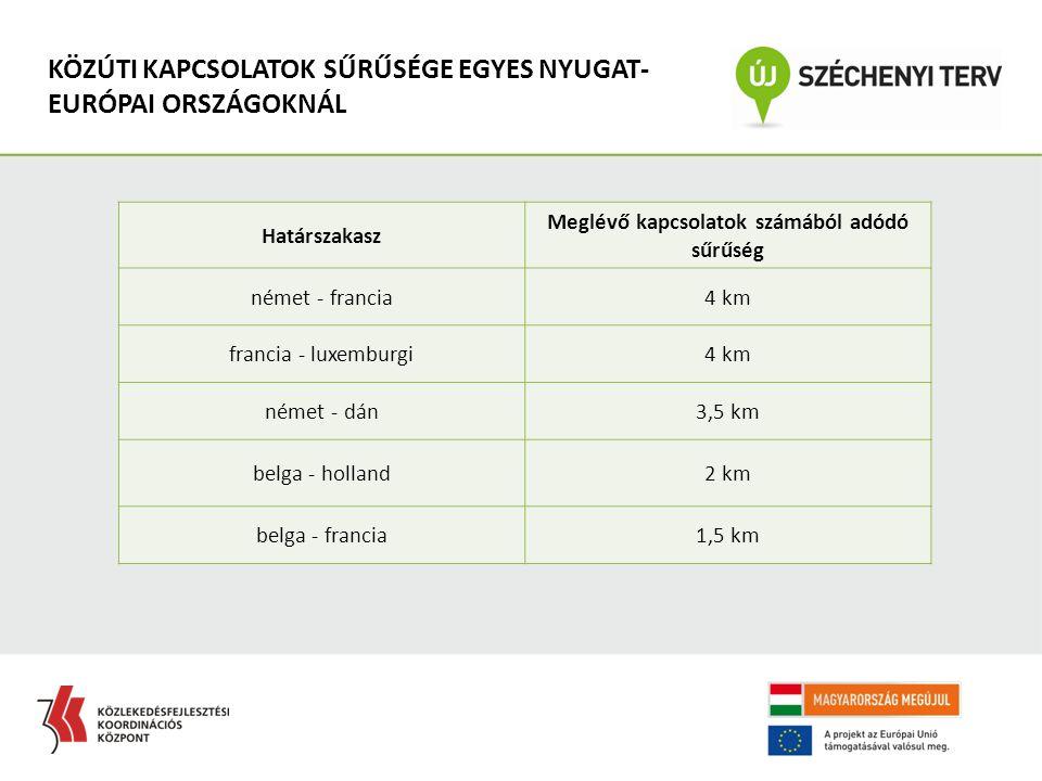 Határszakasz Meglévő kapcsolatok számából adódó sűrűség német - francia4 km francia - luxemburgi4 km német - dán3,5 km belga - holland2 km belga - francia1,5 km KÖZÚTI KAPCSOLATOK SŰRŰSÉGE EGYES NYUGAT- EURÓPAI ORSZÁGOKNÁL