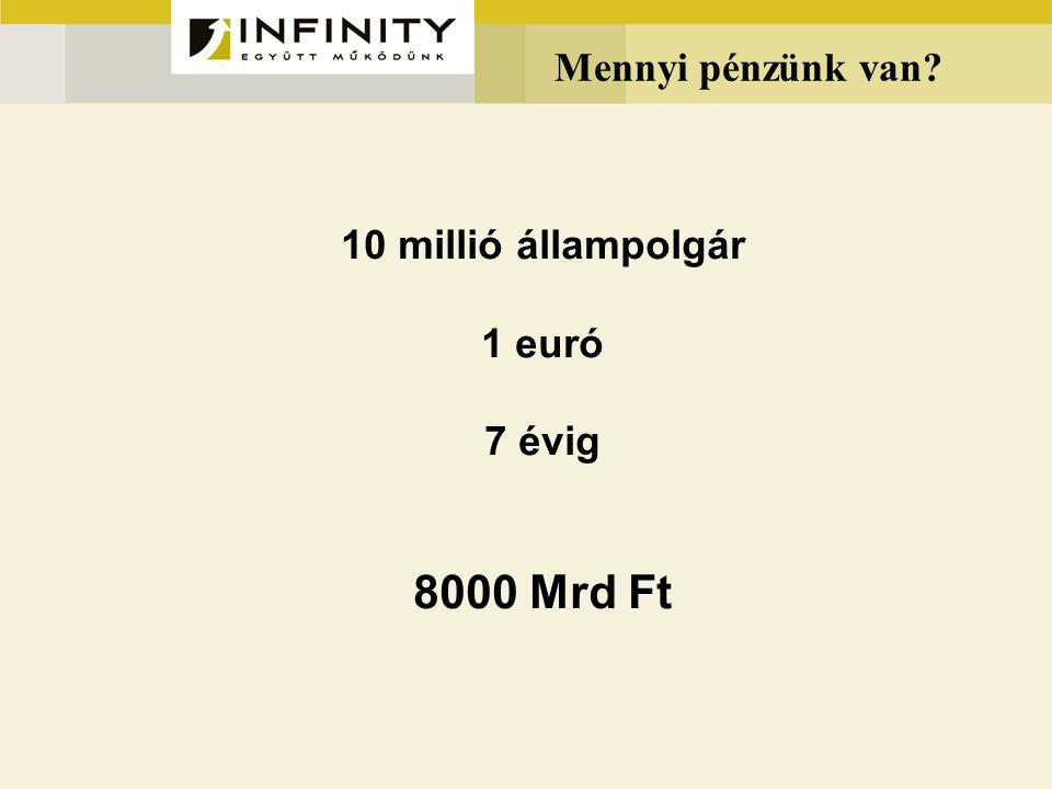 Mennyi pénzünk van? 10 millió állampolgár 1 euró 7 évig 8000 Mrd Ft