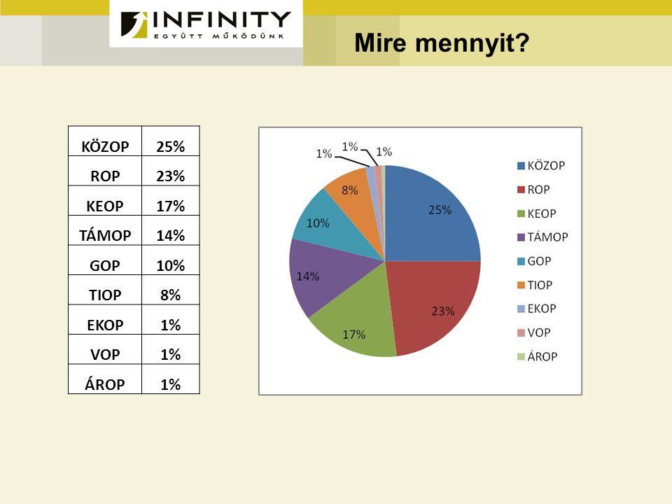 Mire mennyit? KÖZOP25% ROP23% KEOP17% TÁMOP14% GOP10% TIOP8% EKOP1% VOP1% ÁROP1%