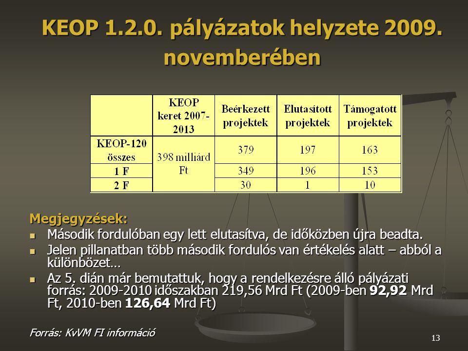 13 KEOP 1.2.0. pályázatok helyzete 2009.