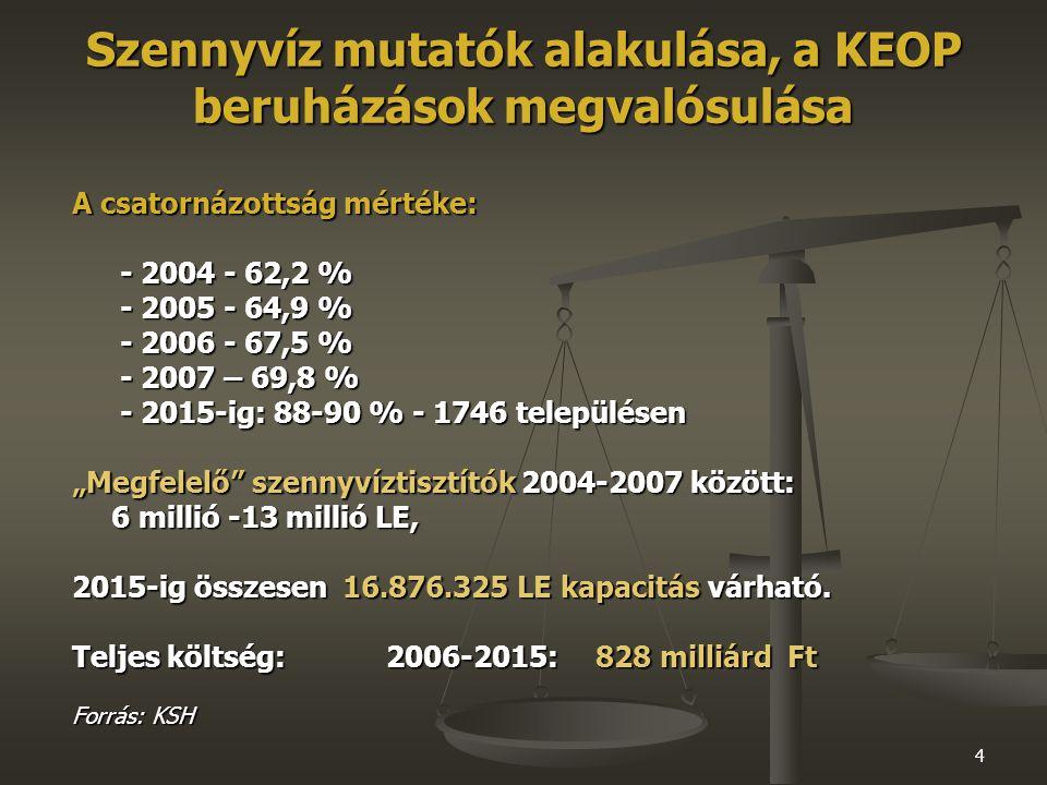 """4 Szennyvíz mutatók alakulása, a KEOP beruházások megvalósulása A csatornázottság mértéke: - 2004 - 62,2 % - 2005 - 64,9 % - 2006 - 67,5 % - 2007 – 69,8 % - 2015-ig: 88-90 % - 1746 településen """"Megfelelő szennyvíztisztítók 2004-2007 között: 6 millió -13 millió LE, 2015-ig összesen 16.876.325 LE kapacitás várható."""