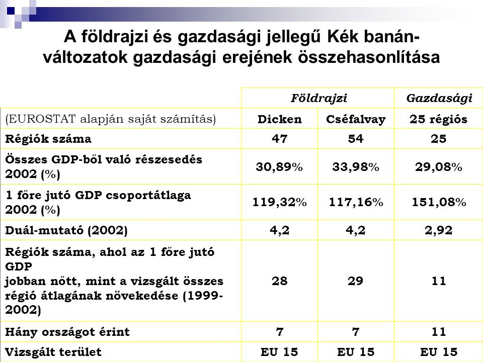 A földrajzi és gazdasági jellegű Kék banán- változatok gazdasági erejének összehasonlítása FöldrajziGazdasági (EUROSTAT alapján saját számítás) DickenCséfalvay25 régiós Régiók száma475425 Összes GDP-ből való részesedés 2002 (%) 30,89%33,98%29,08% 1 főre jutó GDP csoportátlaga 2002 (%) 119,32%117,16%151,08% Duál-mutató (2002)4,2 2,92 Régiók száma, ahol az 1 főre jutó GDP jobban nőtt, mint a vizsgált összes régió átlagának növekedése (1999- 2002) 282911 Hány országot érint7711 Vizsgált területEU 15