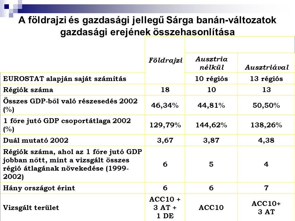 A földrajzi és gazdasági jellegű Sárga banán-változatok gazdasági erejének összehasonlítása Földrajzi Ausztria nélkülAusztriával EUROSTAT alapján saját számítás10 régiós13 régiós Régiók száma181013 Összes GDP-ből való részesedés 2002 (%) 46,34%44,81%50,50% 1 főre jutó GDP csoportátlaga 2002 (%) 129,79%144,62%138,26% Duál mutató 20023,673,874,38 Régiók száma, ahol az 1 főre jutó GDP jobban nőtt, mint a vizsgált összes régió átlagának növekedése (1999- 2002) 654 Hány országot érint667 Vizsgált terület ACC10 + 3 AT + 1 DE ACC10 ACC10+ 3 AT