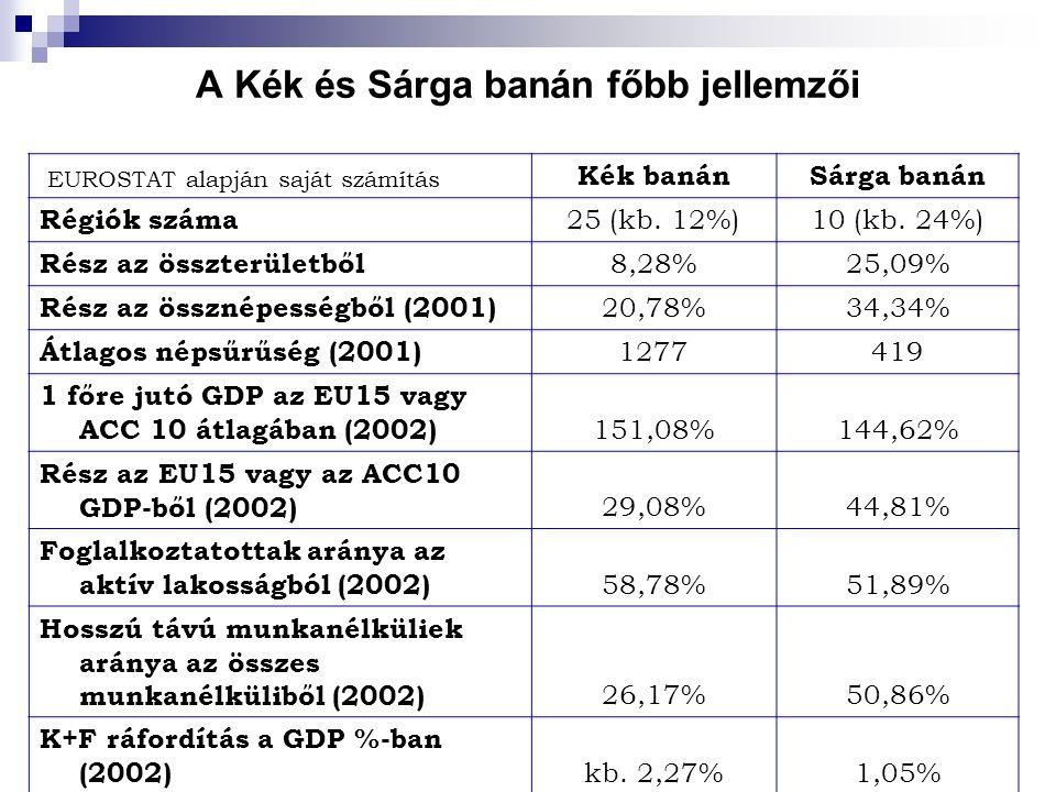 A Kék és Sárga banán főbb jellemzői EUROSTAT alapján saját számítás Kék banánSárga banán Régiók száma 25 (kb. 12%)10 (kb. 24%) Rész az összterületből