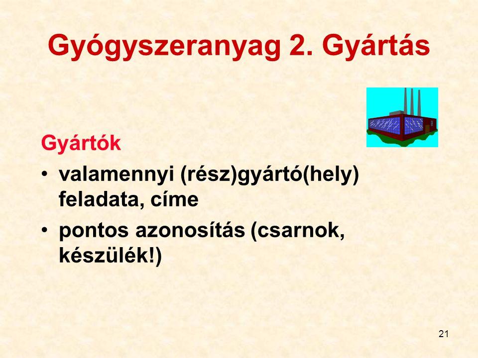 21 Gyógyszeranyag 2. Gyártás Gyártók valamennyi (rész)gyártó(hely) feladata, címe pontos azonosítás (csarnok, készülék!)