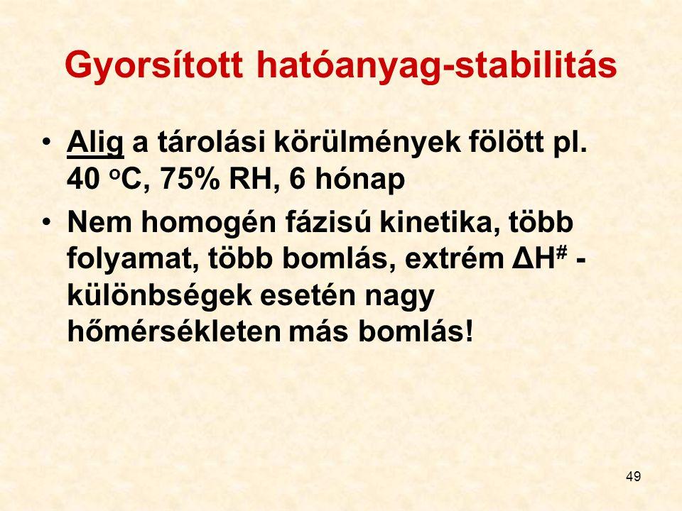 49 Gyorsított hatóanyag-stabilitás Alig a tárolási körülmények fölött pl. 40 o C, 75% RH, 6 hónap Nem homogén fázisú kinetika, több folyamat, több bom