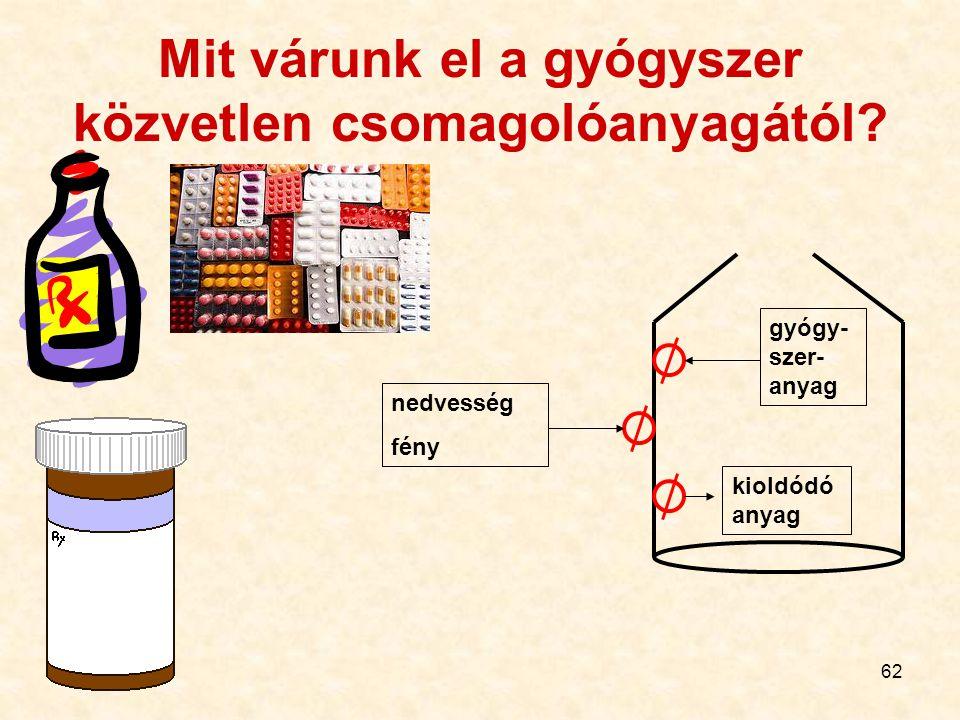 62 Mit várunk el a gyógyszer közvetlen csomagolóanyagától? nedvesség fény gyógy- szer- anyag kioldódó anyag