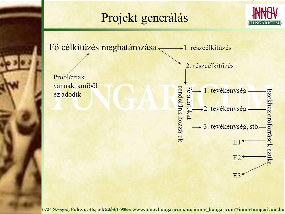 Projekt generálás Fő célkitűzés meghatározása Problémák vannak, amiből ez adódik 1. részcélkitűzés 2. részcélkitűzés Feladatokatrendelünk hozzájuk 1.