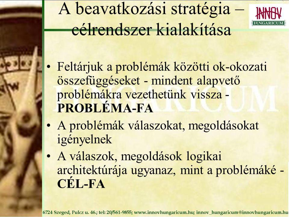 A beavatkozási stratégia – célrendszer kialakítása Feltárjuk a problémák közötti ok-okozati összefüggéseket - mindent alapvető problémákra vezethetünk vissza - PROBLÉMA-FA A problémák válaszokat, megoldásokat igényelnek A válaszok, megoldások logikai architektúrája ugyanaz, mint a problémáké - CÉL-FA