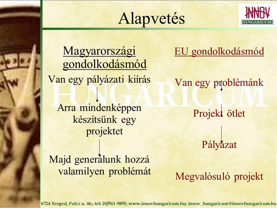 Alapvetés Magyarországi gondolkodásmód Van egy pályázati kiírás Arra mindenképpen készítsünk egy projektet Majd generálunk hozzá valamilyen problémát EU gondolkodásmód Van egy problémánk Projekt ötlet Pályázat Megvalósuló projekt