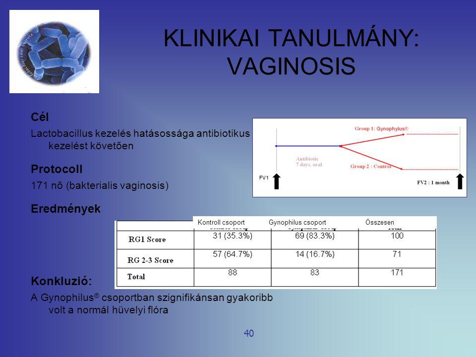 KLINIKAI TANULMÁNY: VAGINOSIS Cél Lactobacillus kezelés hatásossága antibiotikus kezelést követően Protocoll 171 nő (bakterialis vaginosis) Eredmények