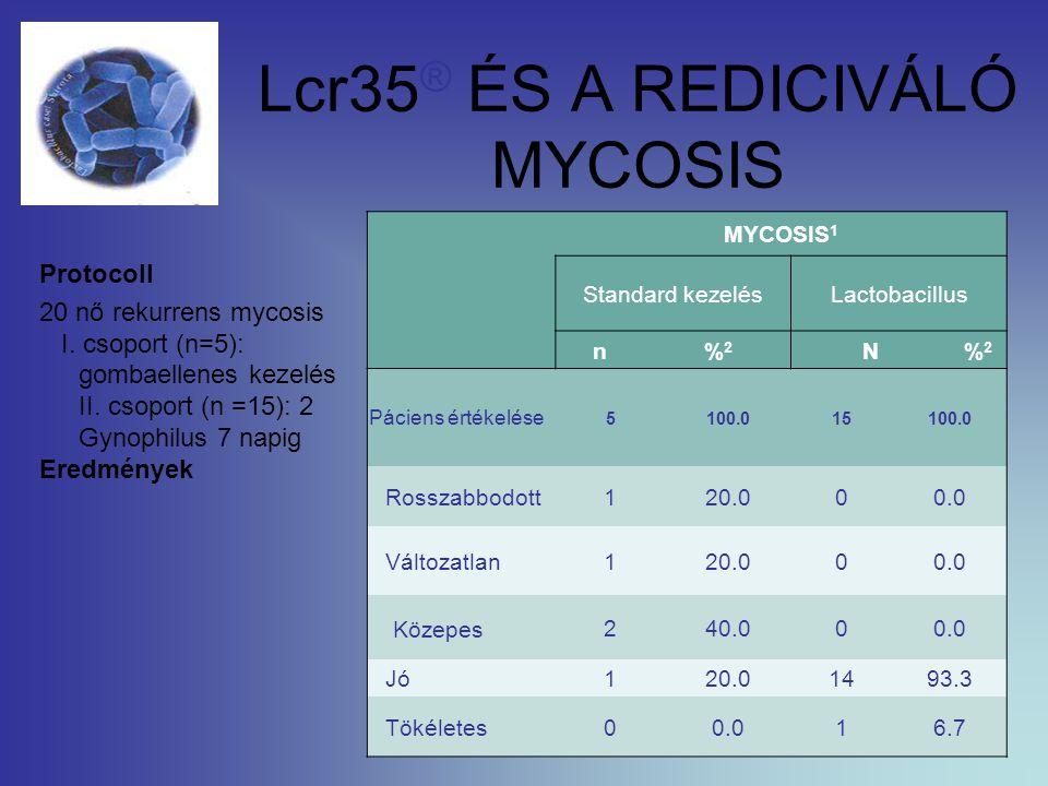 Lcr35 ® ÉS A REDICIVÁLÓ MYCOSIS Protocoll 20 nő rekurrens mycosis I. csoport (n=5): gombaellenes kezelés II. csoport (n =15): 2 Gynophilus 7 napig Ere