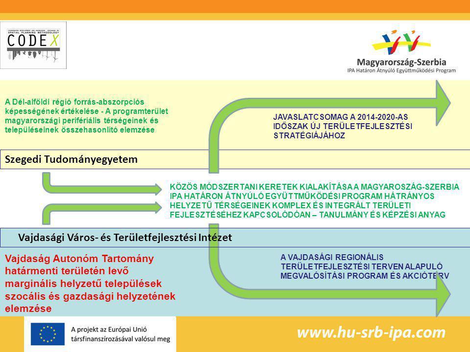A VAJDASÁGI REGIONÁLIS TERÜLETFEJLESZTÉSI TERVEN ALAPULÓ MEGVALÓSÍTÁSI PROGRAM ÉS AKCIÓTERV JAVASLATCSOMAG A 2014-2020-AS IDŐSZAK ÚJ TERÜLETFEJLESZTÉSI STRATÉGIÁJÁHOZ A Dél-alföldi régió forrás-abszorpciós képességének értékelése - A programterület magyarországi perifériális térségeinek és településeinek összehasonlító elemzése Vajdaság Autonóm Tartomány határmenti területén levő marginális helyzetű települések szocális és gazdasági helyzetének elemzése KÖZÖS MÓDSZERTANI KERETEK KIALAKÍTÁSA A MAGYAROSZÁG-SZERBIA IPA HATÁRON ÁTNYÚLÓ EGYÜTTMŰKÖDÉSI PROGRAM HÁTRÁNYOS HELYZETŰ TÉRSÉGEINEK KOMPLEX ÉS INTEGRÁLT TERÜLETI FEJLESZTÉSÉHEZ KAPCSOLÓDÓAN – TANULMÁNY ÉS KÉPZÉSI ANYAG Szegedi Tudományegyetem Vajdasági Város- és Területfejlesztési Intézet