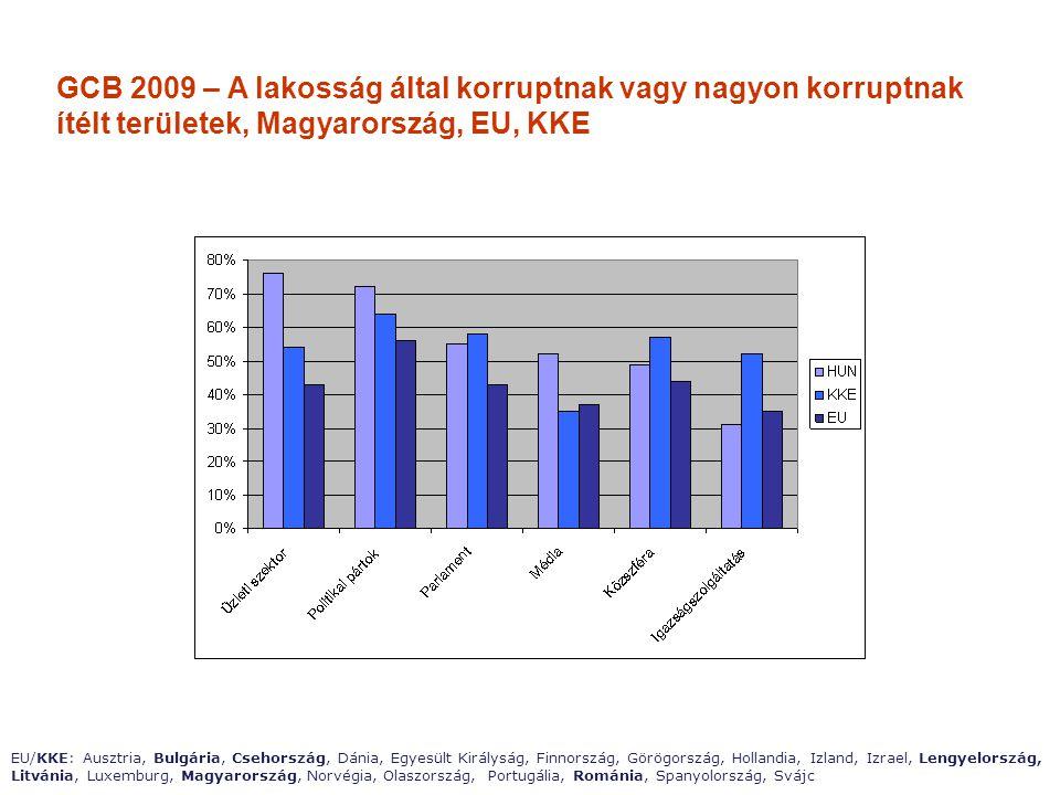 GCB 2009 – A lakosság által korruptnak vagy nagyon korruptnak ítélt területek, Magyarország, EU, KKE EU/KKE: Ausztria, Bulgária, Csehország, Dánia, Eg