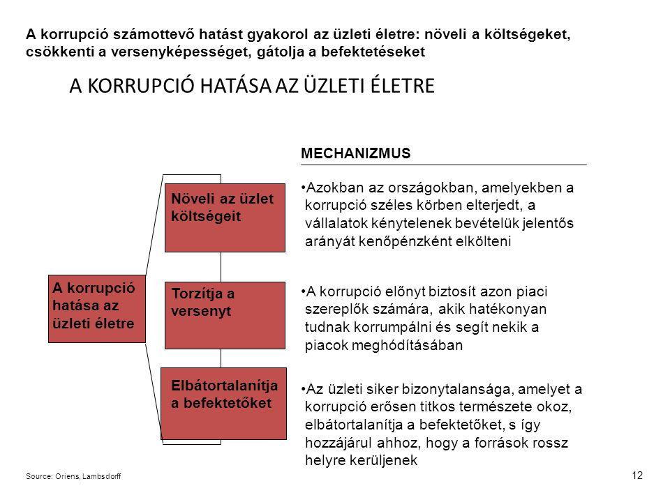 12 A korrupció hatása az üzleti életre Növeli az üzlet költségeit Azokban az országokban, amelyekben a korrupció széles körben elterjedt, a vállalatok kénytelenek bevételük jelentős arányát kenőpénzként elkölteni MECHANIZMUS Torzítja a versenyt Elbátortalanítja a befektetőket Source:Oriens, Lambsdorff A korrupció számottevő hatást gyakorol az üzleti életre: növeli a költségeket, csökkenti a versenyképességet, gátolja a befektetéseket A KORRUPCIÓ HATÁSA AZ ÜZLETI ÉLETRE A korrupció előnyt biztosít azon piaci szereplők számára, akik hatékonyan tudnak korrumpálni és segít nekik a piacok meghódításában Az üzleti siker bizonytalansága, amelyet a korrupció erősen titkos természete okoz, elbátortalanítja a befektetőket, s így hozzájárul ahhoz, hogy a források rossz helyre kerüljenek