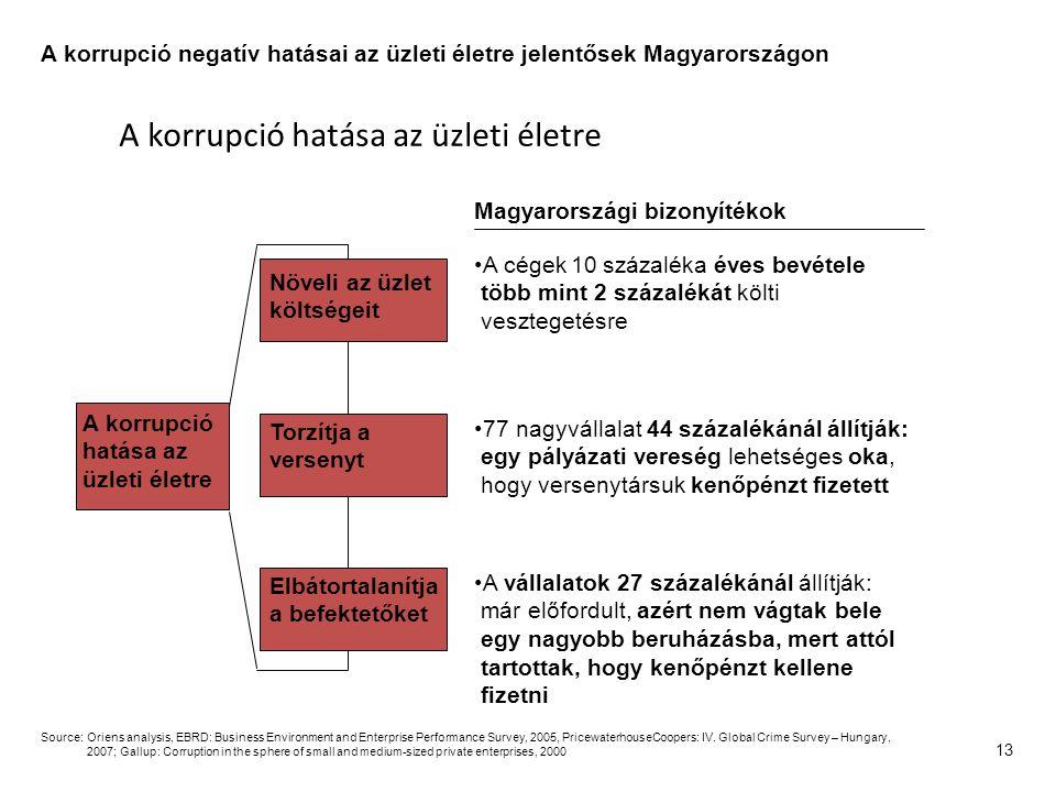 13 A korrupció hatása az üzleti életre Növeli az üzlet költségeit A cégek 10 százaléka éves bevétele több mint 2 százalékát költi vesztegetésre Magyarországi bizonyítékok Torzítja a versenyt Elbátortalanítja a befektetőket Source:Oriens analysis, EBRD: Business Environment and Enterprise Performance Survey, 2005, PricewaterhouseCoopers: IV.