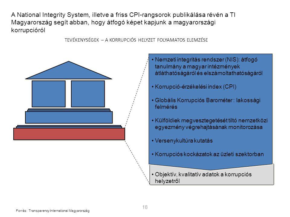 18 A National Integrity System, illetve a friss CPI-rangsorok publikálása révén a TI Magyarország segít abban, hogy átfogó képet kapjunk a magyarországi korrupcióról TEVÉKENYSÉGEK – A KORRUPCIÓS HELYZET FOLYAMATOS ELEMZÉSE Nemzeti integritás rendszer (NIS): átfogó tanulmány a magyar intézmények átláthatóságáról és elszámoltathatóságáról Korrupció-érzékelési index (CPI) Globális Korrupciós Barométer : lakossági felmérés Külföldiek megvesztegetését tiltó nemzetközi egyezmény végrehajtásának monitorozása Versenykultúra kutatás Korrupciós kockázatok az üzleti szektorban Objektív, kvalitatív adatok a korrupciós helyzetről Forrás:Transparency International Magyarország