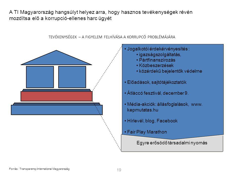 Egyre erősödő társadalmi nyomás 19 Forrás:Transparency International Magyarország A TI Magyarország hangsúlyt helyez arra, hogy hasznos tevékenységek révén mozdítsa elő a korrupció-ellenes harc ügyét TEVÉKENYSÉGEK – A FIGYELEM FELHÍVÁSA A KORRUPCÓ PROBLÉMÁJÁRA Jogalkotói érdekérvényesítés : igazságszolgáltatás, Pártfinanszírozás Közbeszerzések közérdekű bejelentők védelme Előadások, sajtótájékoztatók Átláccó fesztivál, december 9.