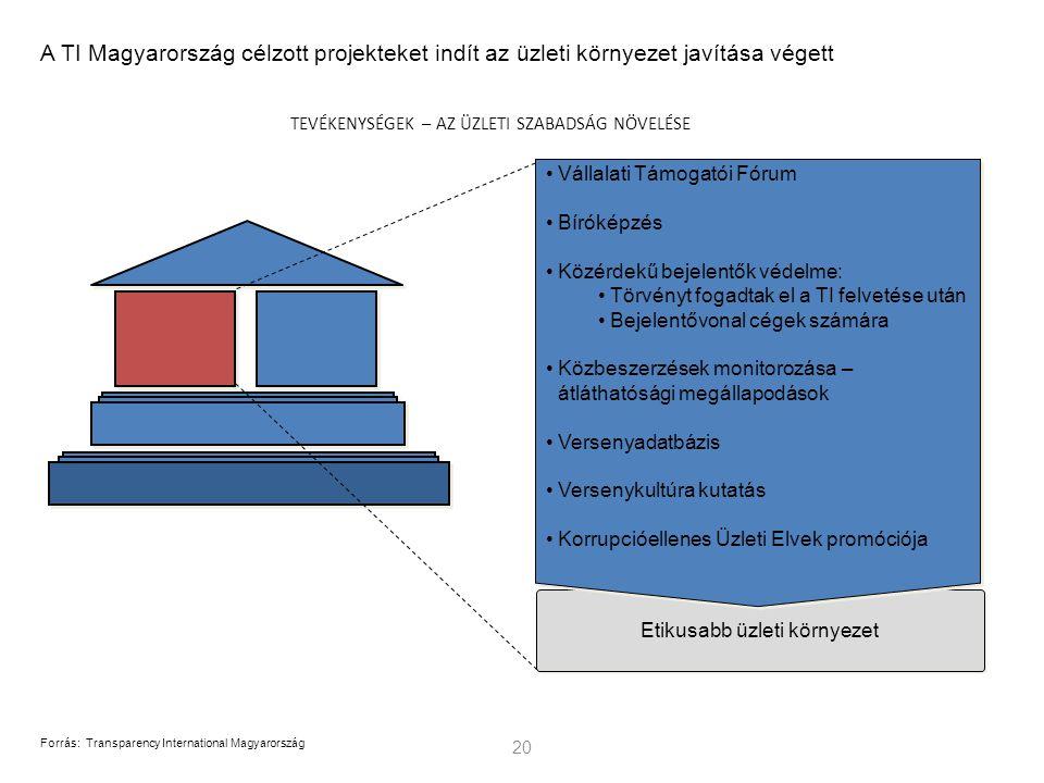 Etikusabb üzleti környezet 20 Forrás:Transparency International Magyarország A TI Magyarország célzott projekteket indít az üzleti környezet javítása végett TEVÉKENYSÉGEK – AZ ÜZLETI SZABADSÁG NÖVELÉSE Vállalati Támogatói Fórum Bíróképzés Közérdekű bejelentők védelme: Törvényt fogadtak el a TI felvetése után Bejelentővonal cégek számára Közbeszerzések monitorozása – átláthatósági megállapodások Versenyadatbázis Versenykultúra kutatás Korrupcióellenes Üzleti Elvek promóciója
