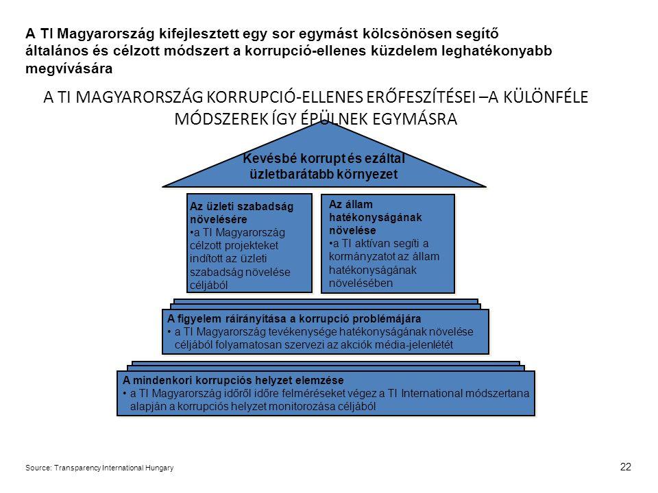 22 Az üzleti szabadság növelésére a TI Magyarország célzott projekteket indított az üzleti szabadság növelése céljából Kevésbé korrupt és ezáltal üzletbarátabb környezet A figyelem ráirányítása a korrupció problémájára a TI Magyarország tevékenysége hatékonyságának növelése céljából folyamatosan szervezi az akciók média-jelenlétét A mindenkori korrupciós helyzet elemzése a TI Magyarország időről időre felméréseket végez a TI International módszertana alapján a korrupciós helyzet monitorozása céljából Source:Transparency International Hungary A TI Magyarország kifejlesztett egy sor egymást kölcsönösen segítő általános és célzott módszert a korrupció-ellenes küzdelem leghatékonyabb megvívására A TI MAGYARORSZÁG KORRUPCIÓ-ELLENES ERŐFESZÍTÉSEI –A KÜLÖNFÉLE MÓDSZEREK ÍGY ÉPÜLNEK EGYMÁSRA Az állam hatékonyságának növelése a TI aktívan segíti a kormányzatot az állam hatékonyságának növelésében