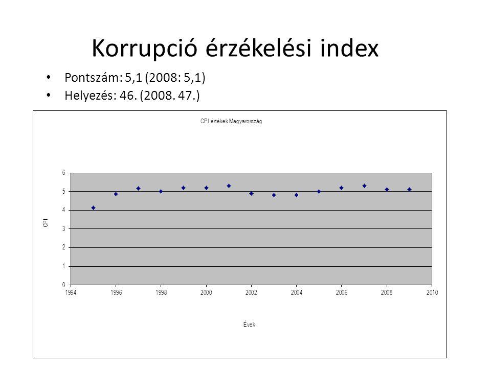 Korrupció érzékelési index Pontszám: 5,1 (2008: 5,1) Helyezés: 46. (2008. 47.)