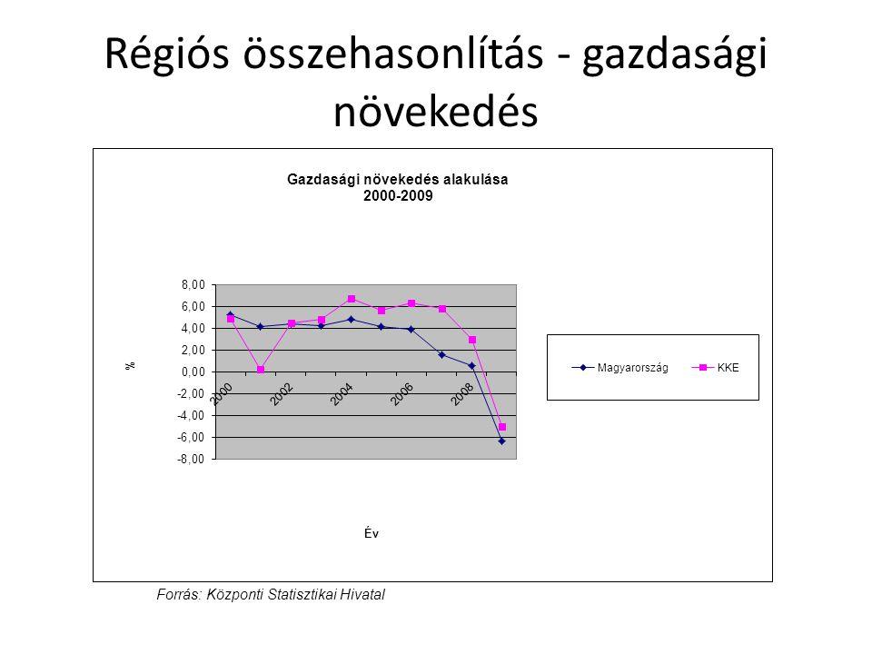 Régiós összehasonlítás - gazdasági növekedés Forrás: Központi Statisztikai Hivatal