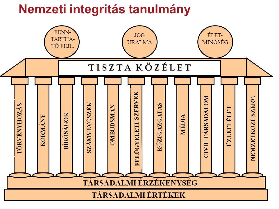 TÁRSADALMI ÉRTÉKEK TÁRSADALMI ÉRZÉKENYSÉG MÉDIA CIVIL TÁRSADALOM ÜZLETI ÉLET NEMZETKÖZI SZERV. Nemzeti integritás tanulmány FENN- TARTHA- TÓ FEJL. ÉLE
