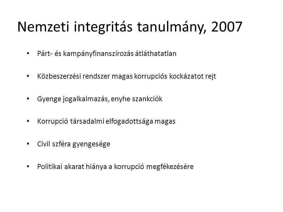 Nemzeti integritás tanulmány, 2007 Párt- és kampányfinanszírozás átláthatatlan Közbeszerzési rendszer magas korrupciós kockázatot rejt Gyenge jogalkalmazás, enyhe szankciók Korrupció társadalmi elfogadottsága magas Civil szféra gyengesége Politikai akarat hiánya a korrupció megfékezésére