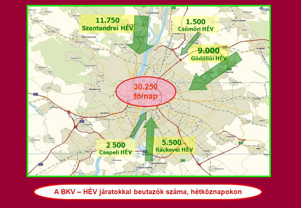 5.500 Ráckevei HÉV 9.000 Gödöllői HÉV 11.750 Szentendrei HÉV 30.250 fő/nap 1.500 Csömöri HÉV 2 500 Csepeli HÉV A BKV – HÉV járatokkal beutazók száma,