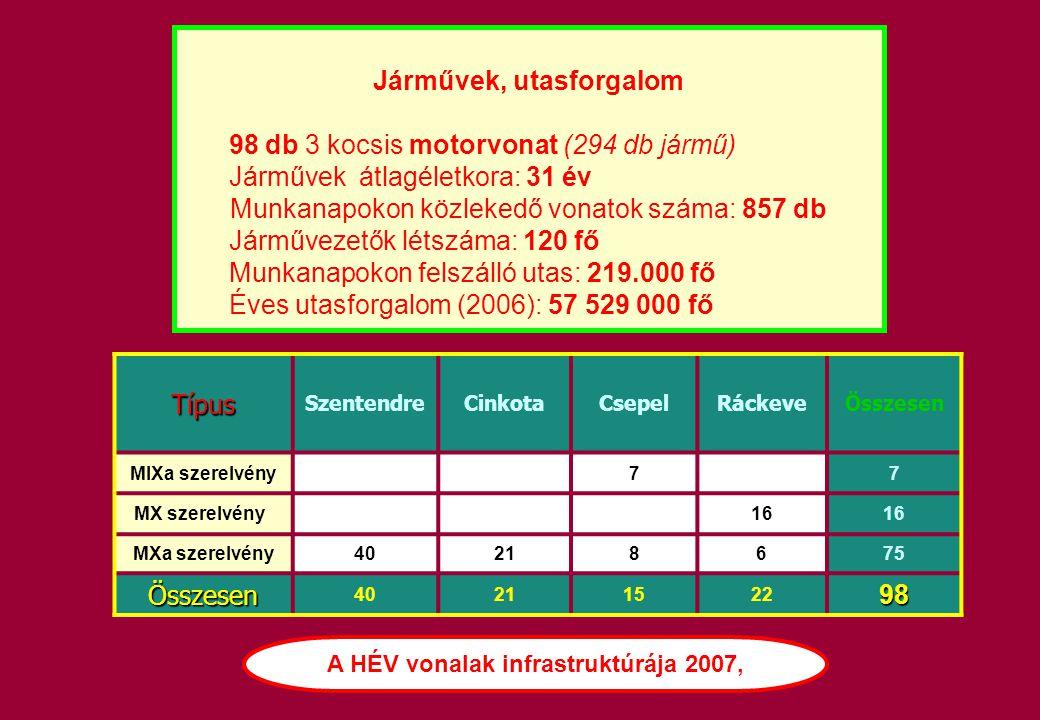 Típus SzentendreCinkotaCsepelRáckeveÖsszesen MIXa szerelvény 7 7 MX szerelvény 16 MXa szerelvény40218675 Összesen 4021152298 Járművek, utasforgalom 98