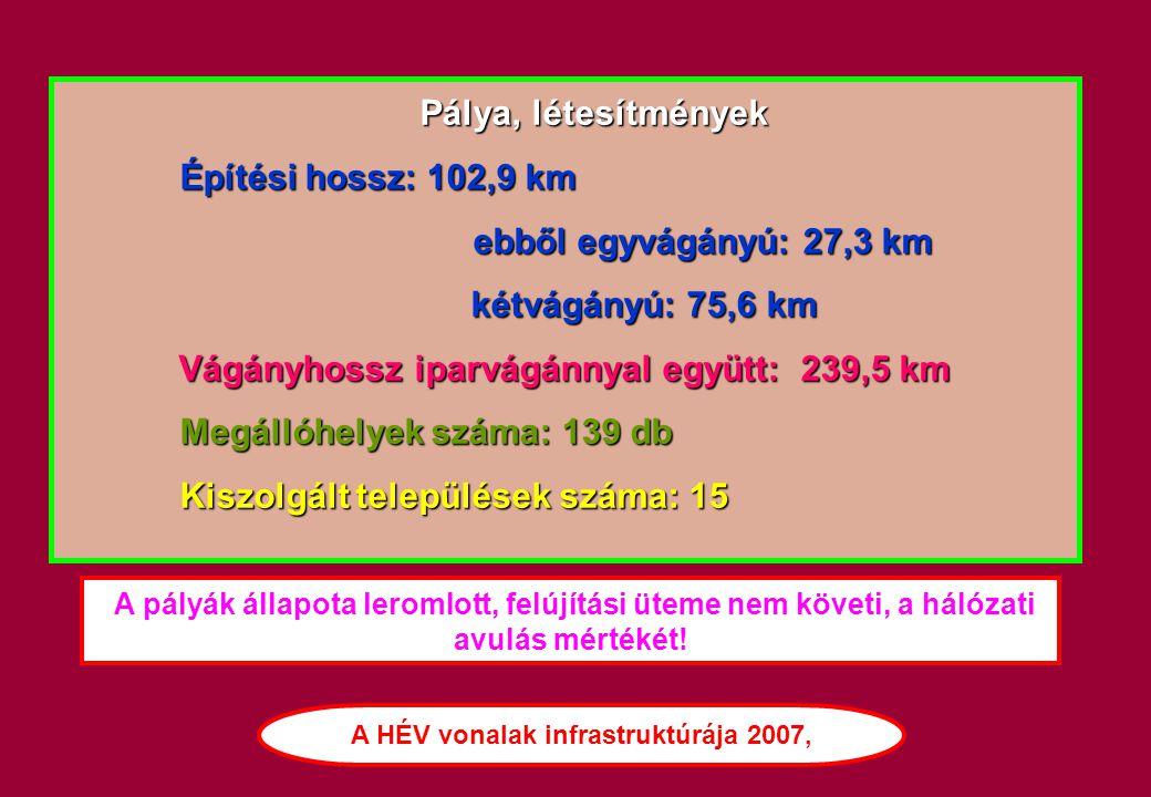 Pálya, létesítmények Pálya, létesítmények Építési hossz: 102,9 km Építési hossz: 102,9 km ebből egyvágányú: 27,3 km ebből egyvágányú: 27,3 km kétvágán