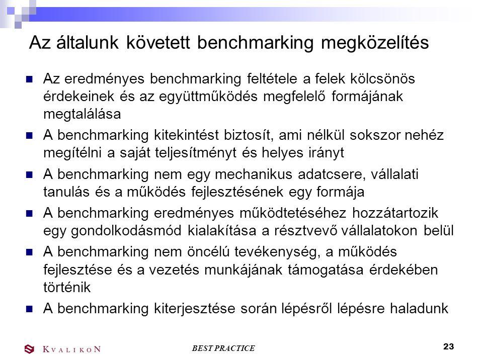 BEST PRACTICE 22 Benchmarking találkozók Benchmarking Fórum  Évente két alkalom, az adatgyűjtési ciklusok lezáró rendezvénye  A félév eredményeinek