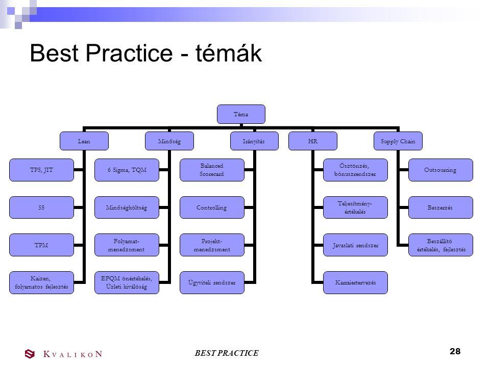 BEST PRACTICE 27 Best Practice Benchmarking működése Benchmarking téma, célterület kijelölése Benchmarking téma, célterület kijelölése Best Practice F