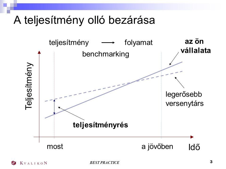 BEST PRACTICE 2 Benchmarking A benchmarking, magyarra fordítva összemérést jelent, egy olyan, a szervezetek által folyamatosan művelt tevékenységet ér