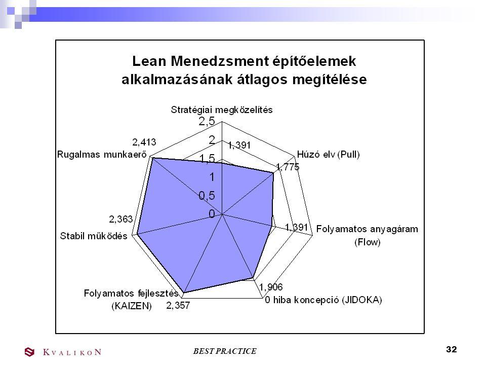 BEST PRACTICE 31 Feltételek Lean Benchmarking felmérés