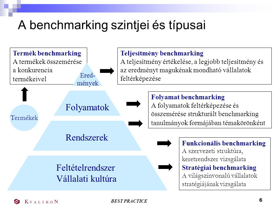 BEST PRACTICE 6 Termék benchmarking A termékek összemérése a konkurencia termékeivel A benchmarking szintjei és típusai Feltételrendszer Vállalati kultúra Rendszerek Folyamatok Ered- mények Teljesítmény benchmarking A teljesítmény értékelése, a legjobb teljesítmény és az eredményt magukénak mondható vállalatok feltérképezése Folyamat benchmarking A folyamatok feltérképezése és összemérése strukturált benchmarking tanulmányok formájában témakörönként Funkcionális benchmarking A szervezeti struktúra, keretrendszer vizsgálata Stratégiai benchmarking A világszínvonalú vállalatok stratégiájának vizsgálata Termékek