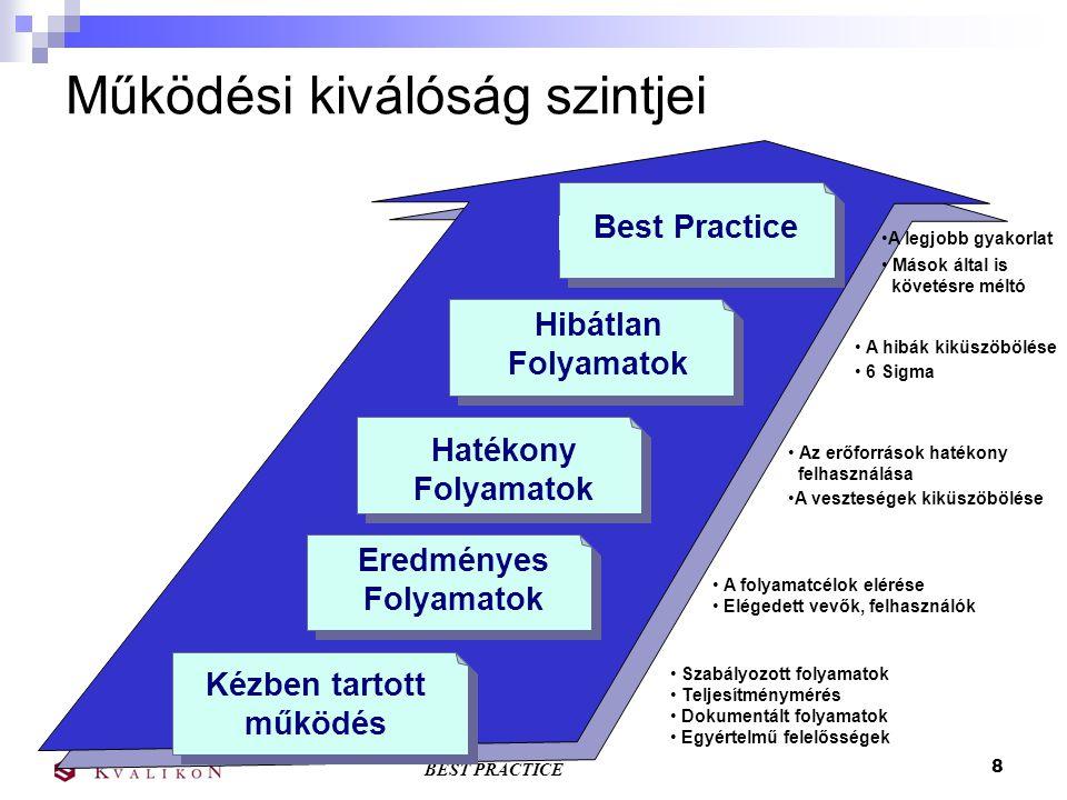 BEST PRACTICE 8 Működési kiválóság szintjei Best Practice Hibátlan Folyamatok Hatékony Folyamatok Kézben tartott működés A legjobb gyakorlat Mások által is követésre méltó A hibák kiküszöbölése 6 Sigma Szabályozott folyamatok Teljesítménymérés Dokumentált folyamatok Egyértelmű felelősségek Eredményes Folyamatok A folyamatcélok elérése Elégedett vevők, felhasználók Az erőforrások hatékony felhasználása A veszteségek kiküszöbölése