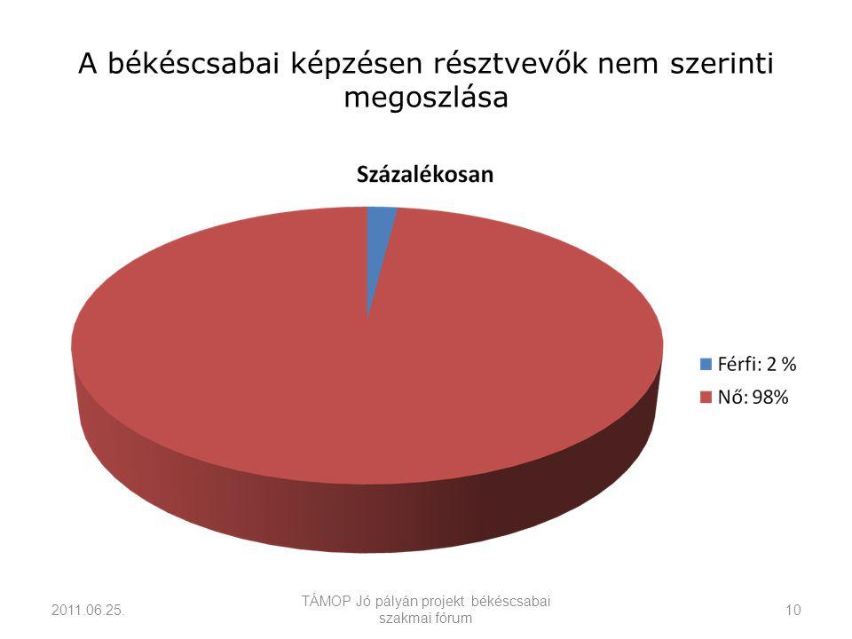 A békéscsabai képzésen résztvevők nem szerinti megoszlása 2011.06.25.