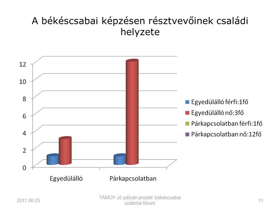 A békéscsabai képzésen résztvevőinek családi helyzete 2011.06.25.