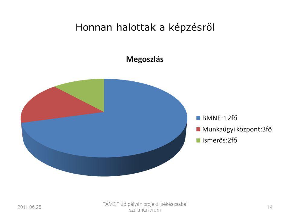 Honnan halottak a képzésről 2011.06.25. TÁMOP Jó pályán projekt békéscsabai szakmai fórum 14