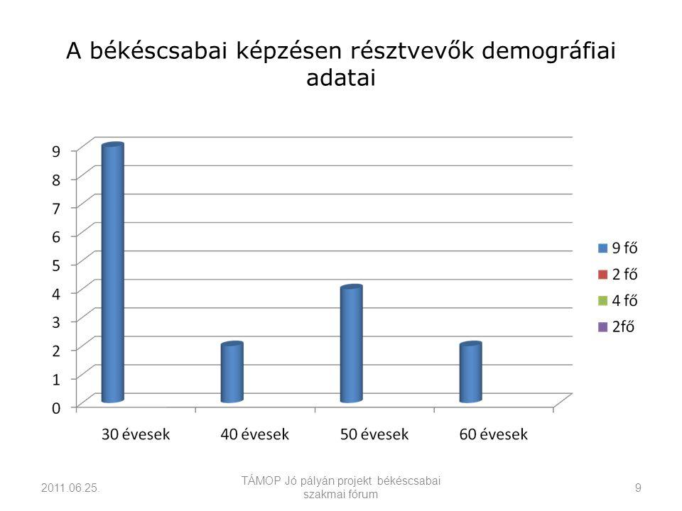 A békéscsabai képzésen résztvevők demográfiai adatai 2011.06.25.