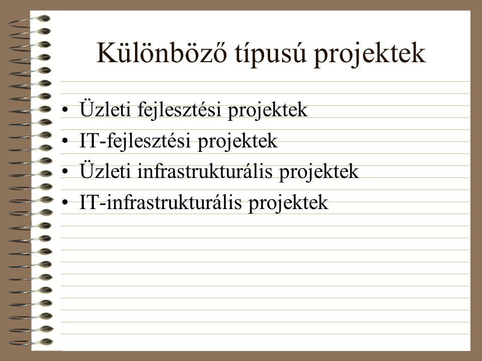 Különböző típusú projektek Üzleti fejlesztési projektek IT-fejlesztési projektek Üzleti infrastrukturális projektek IT-infrastrukturális projektek