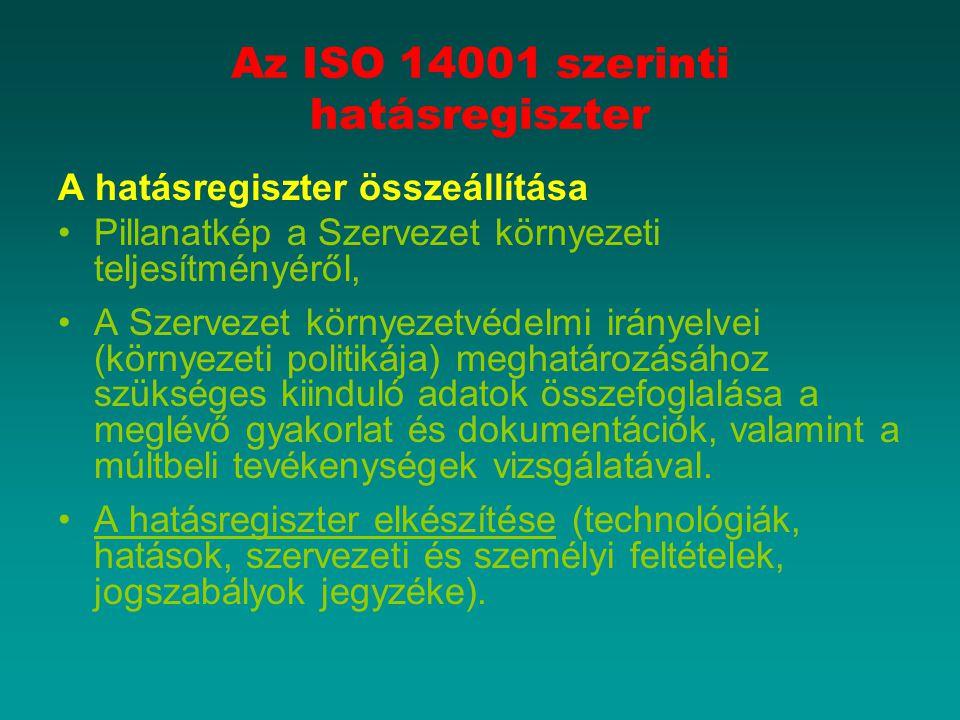 Az ISO 14001 szerinti hatásregiszter A hatásregiszter összeállítása Pillanatkép a Szervezet környezeti teljesítményéről, A Szervezet környezetvédelmi